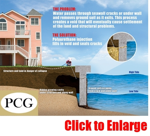Seawall Repair & Maintenance | Precision Chemical Grout, LLC